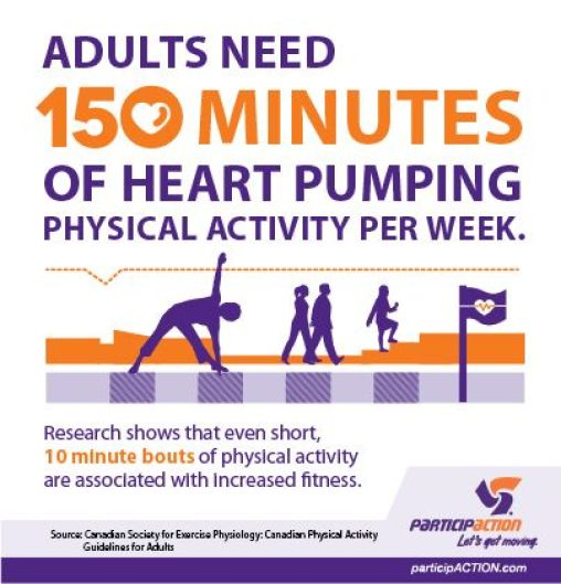 ParticipACTION stats on physical activity for adults