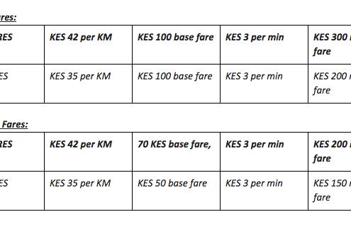 Uber raises fares in Kenya