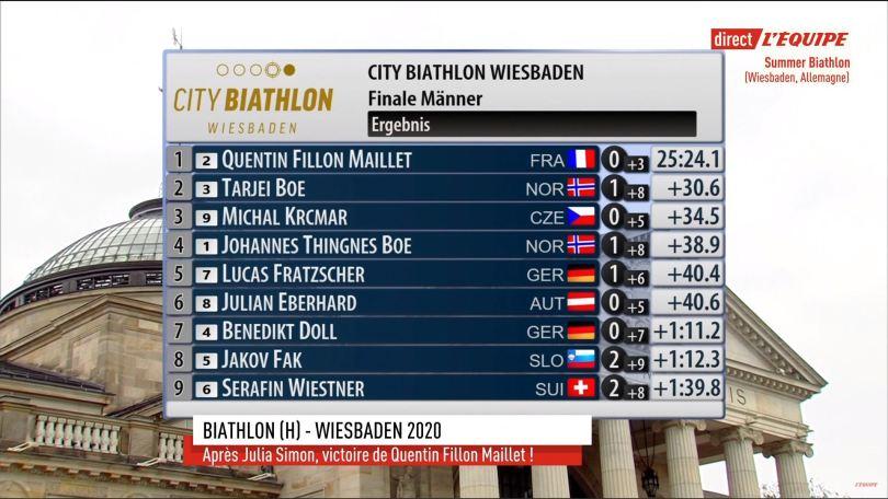 Classement mass-start hommes Wiesbaden City Biathlon 2020