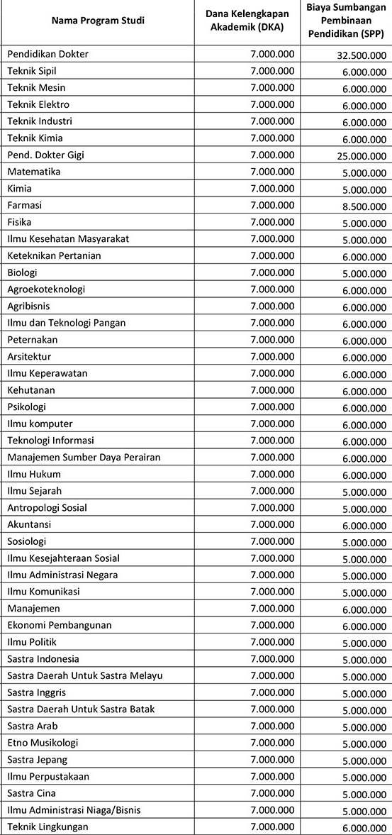 Mandiri Usu 2020 : mandiri, Biaya, Kuliah, 2019/2020, (Universitas, Sumatera, Utara),, Medan, Sabtu, Minggu