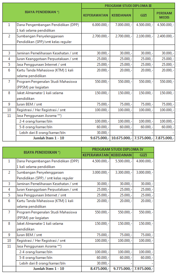 Poltekkes Kemenkes Malang : poltekkes, kemenkes, malang, Biaya, Kuliah, Poltekkes, Malang