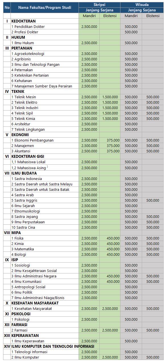 Mandiri Usu 2020 : mandiri, Biaya, Kuliah, Jalur, Ekstensi, Mandiri