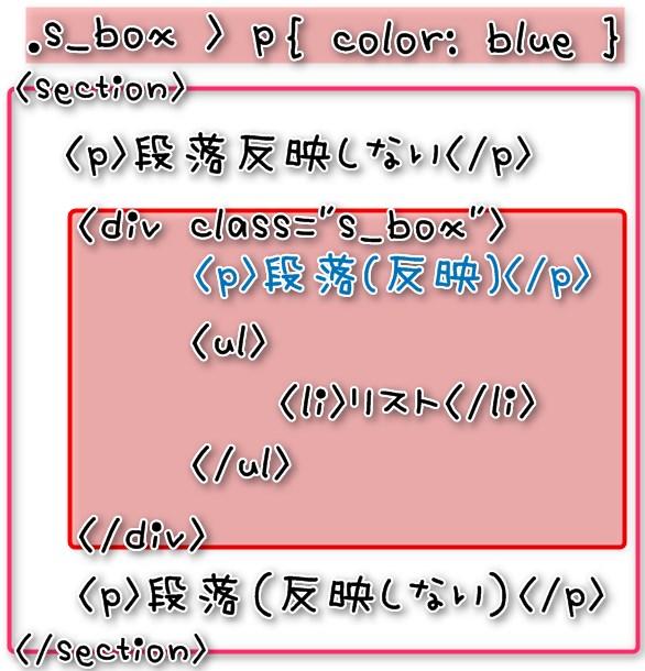 .s_box > p{ color: blue }はセクションのpには反映しない
