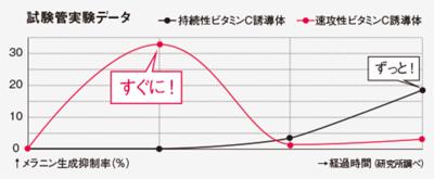 持続性ビタミンC誘導体とメラニン抑制率のグラフ