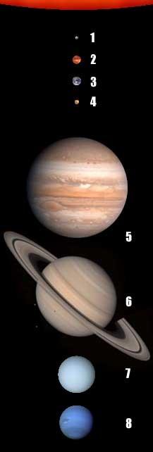 Planet Yang Memiliki Satelit Terbanyak : planet, memiliki, satelit, terbanyak, Surya