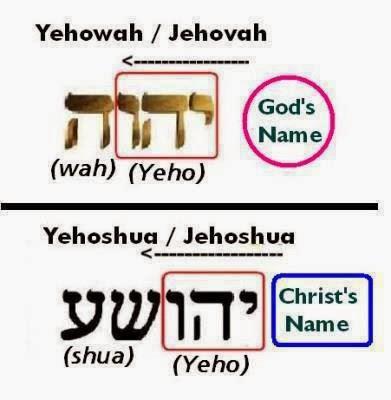 """Имя Бога: Иисус (греческая форма еврейского имени Иешуа - сокр. от Иегошуа, что значит """"Иегова спасает"""""""