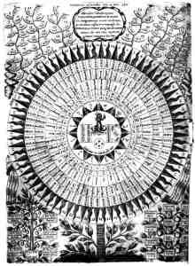 Имя Бога в диаграмме книги «Oedipus Aegyptiacus» Афанасия Кирхера (Рим, 1652—1654)