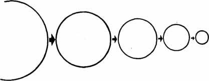 Рисунок 2. Закон причины и следствия.