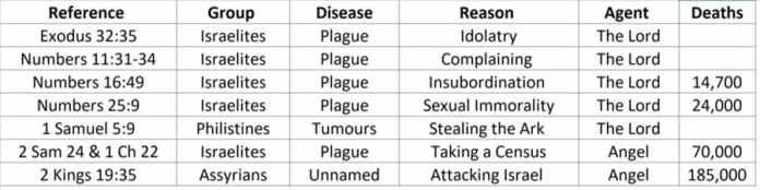 Коронавирус COVID-19 - христианский медицинский комментарий