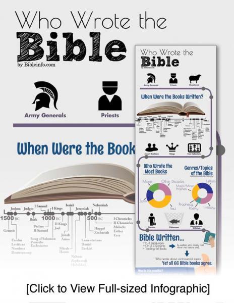 Who Wrote The Bible? Bibleinfocom