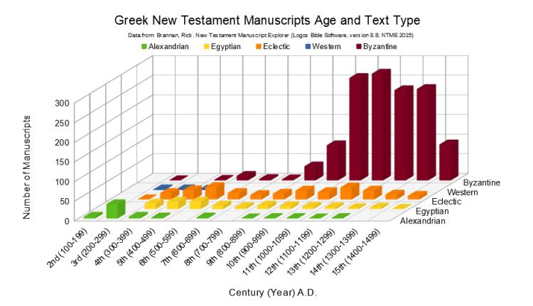 Greek New Testament Text Types