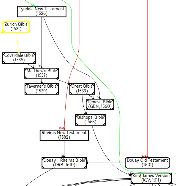 Genealogy of English Bible Versions (partial)