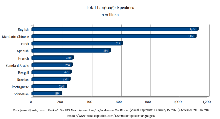 Languages: Total Speakers