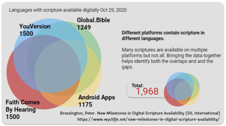 Languages available in online Bibles