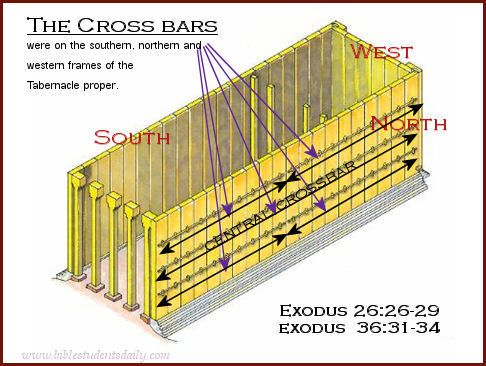 tabernacle wilderness tribes diagram cat5e patch panel wiring beauties of the bible students daily 7 cross bars a jpg