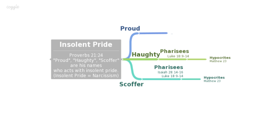 ##Insolent Pride------------Proverbs 21-24-Proud-, -Haughty-, -Scoffer-are his nameswho acts with insolent pride.(Insolent Pride Narcissism) (1)