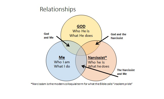 What is dating christian perspective