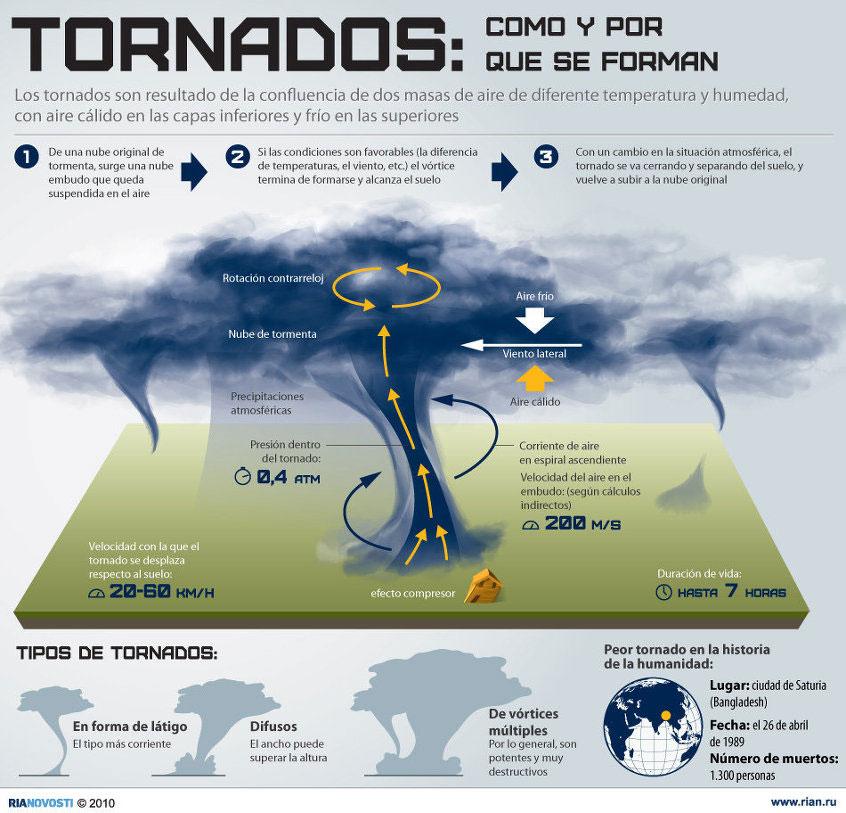 diagram of a tornado forming 4 wire ignition switch bypass los tornados: formación y escalas de medición | biblioteca investigaciones