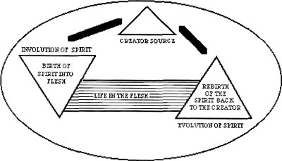 Symbology in Washington D.C.