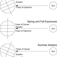 Diagram Of Summer And Winter Solstice Ao Smith 9721 Wiring John The Baptist His Cousin Jesus