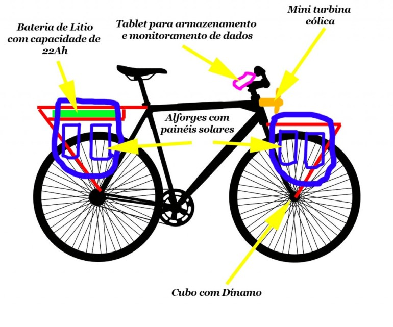bicicleta-energetica