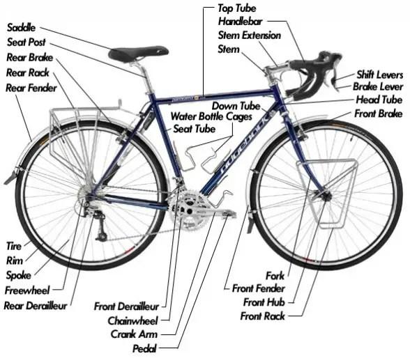 bike parts diagram redarc solenoid wiring of a touring bicycle descriptions