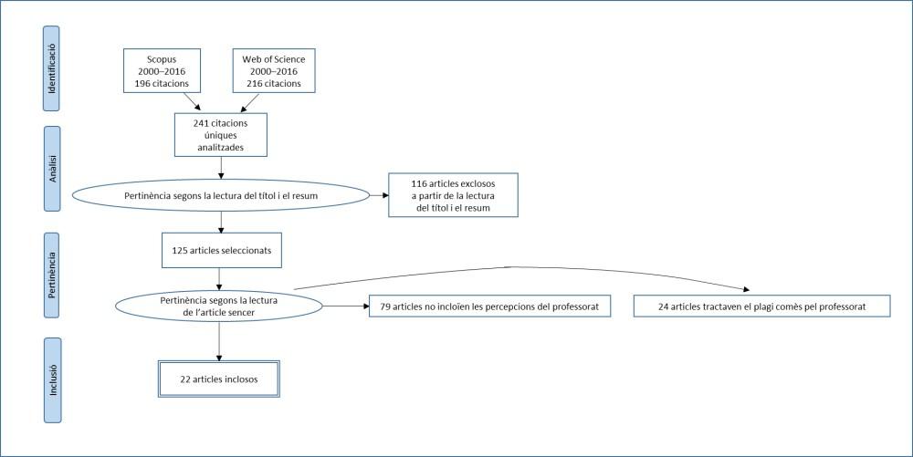 medium resolution of diagrama de flux de prisma en qu es mostra la selecci d