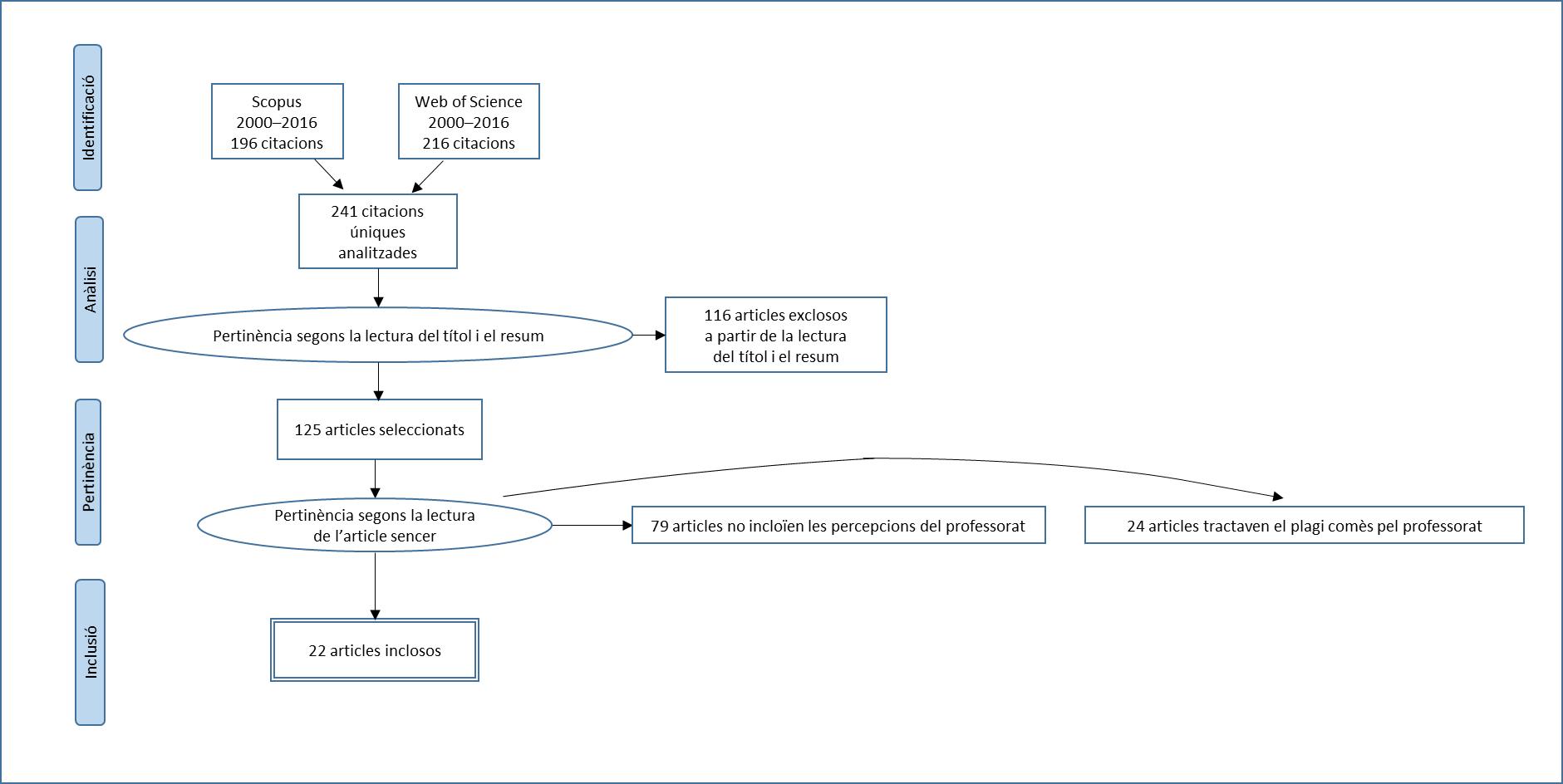 hight resolution of diagrama de flux de prisma en qu es mostra la selecci d