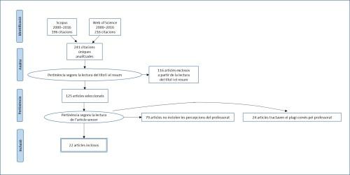small resolution of diagrama de flux de prisma en qu es mostra la selecci d