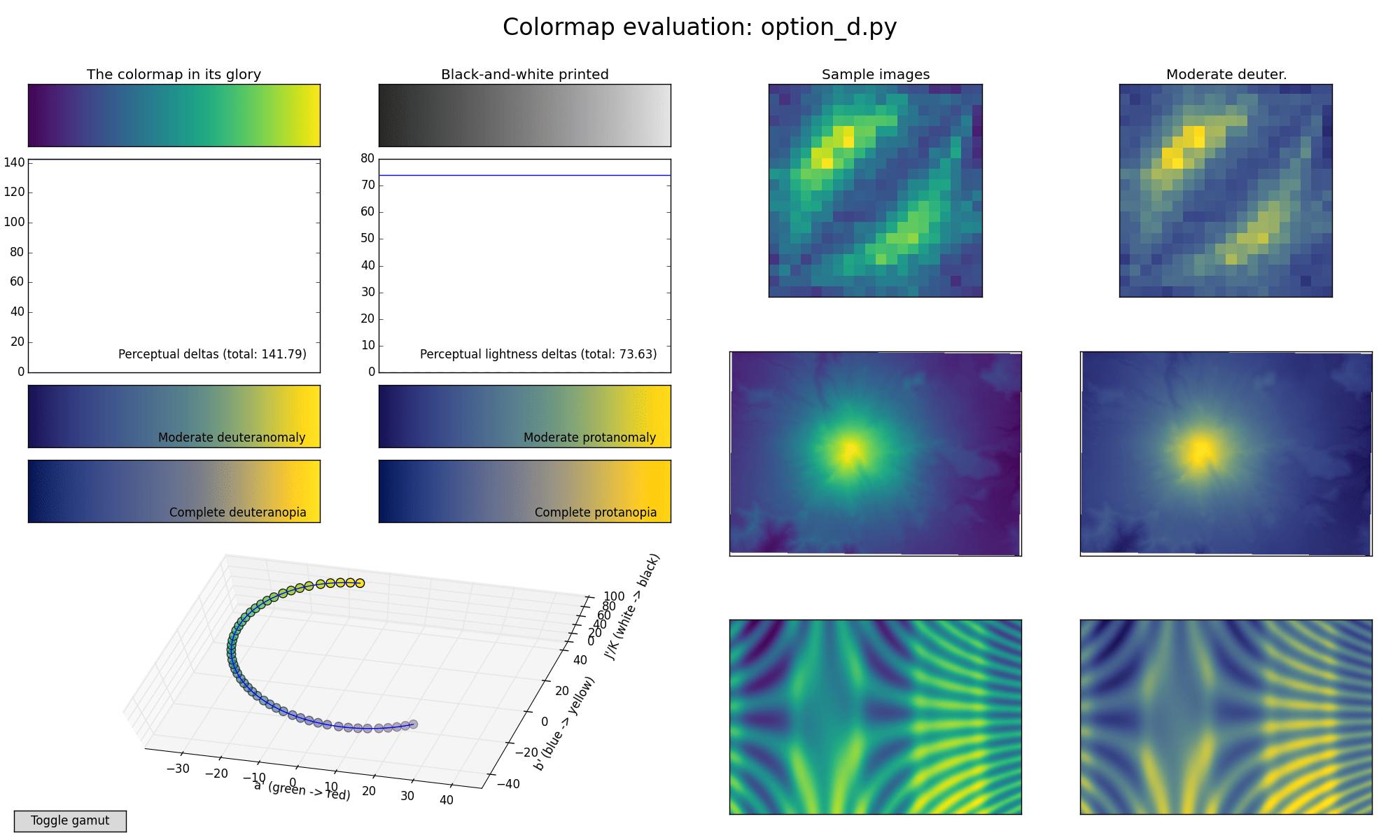 Matplotlib Viridis colormap