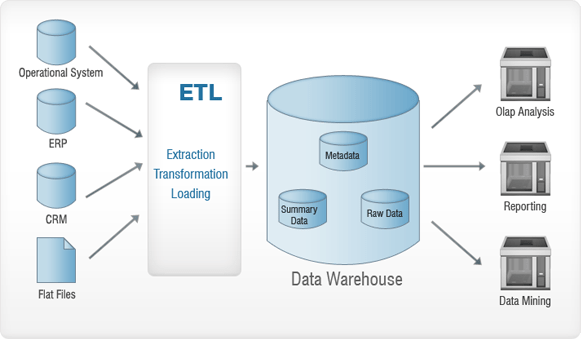 data warehouse architecture diagram with explanation chevy hei wiring datawarehouse bi dw what is a