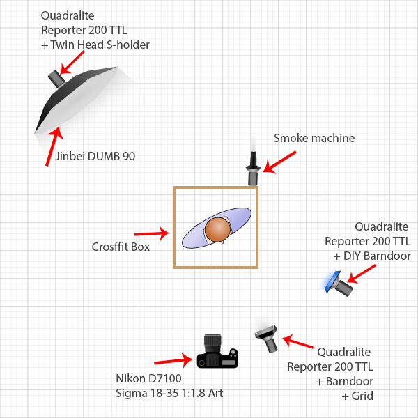 Drugi setup oświetleniowy, 3x Quadralite Reporter 200 TTL