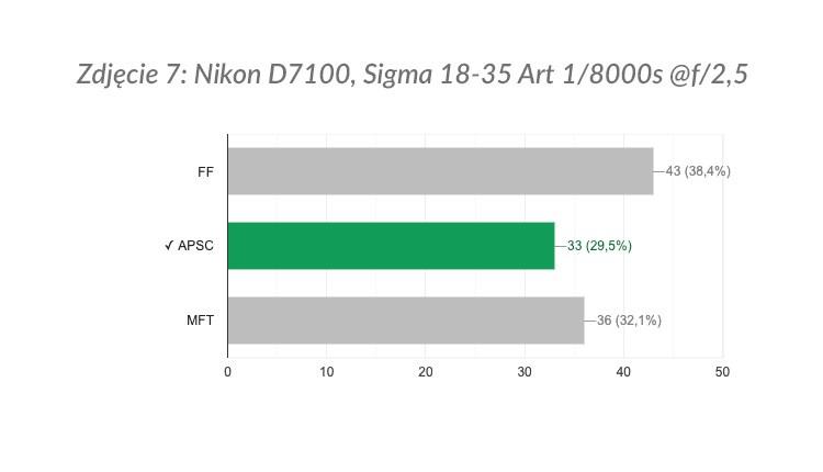 Zdjęcie 7: wyniki ankiety.