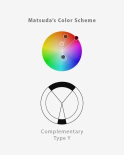 Matsuda typ: Y