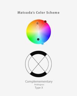 Matsuda typu X