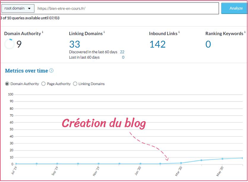 autorité de domaine du blog bien être en cours