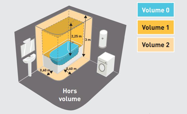 Electricit Les Normes Pour La Salle De Bain BienChezMoi