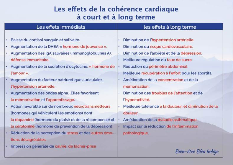 tableau effets de la cohérence cardiaque a court et long terme