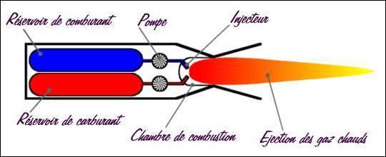 Les types de moteurs - DÉCOLLAGE - Navisite
