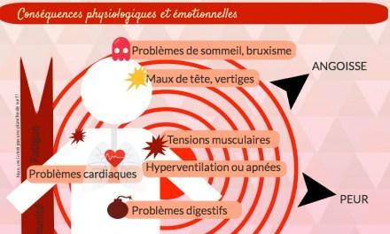 Les effets néfastes du Stress sur l'organisme