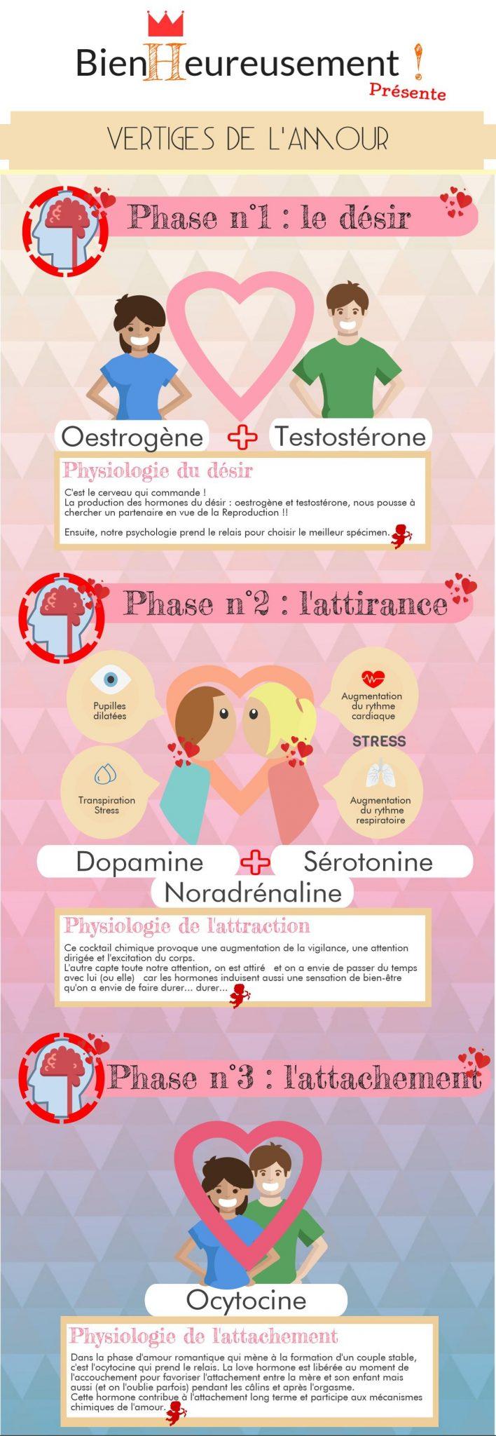 Infographie-mecanismes amour