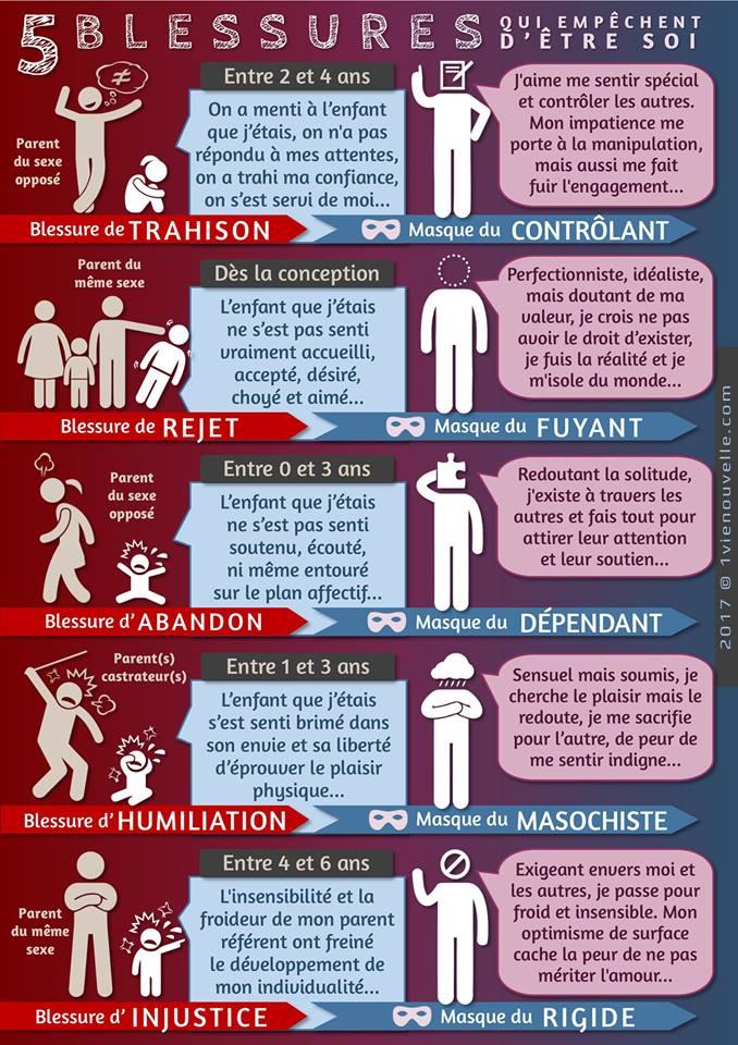 Infographie 5 blessures de l'ame