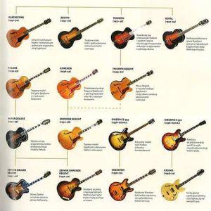 Gitary – Terry Burrows