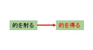 補足:「的を得る」誤用説 と「的を得る」の元は「正鵠を得る」説 の比較検討: BIFFの亜空間要塞