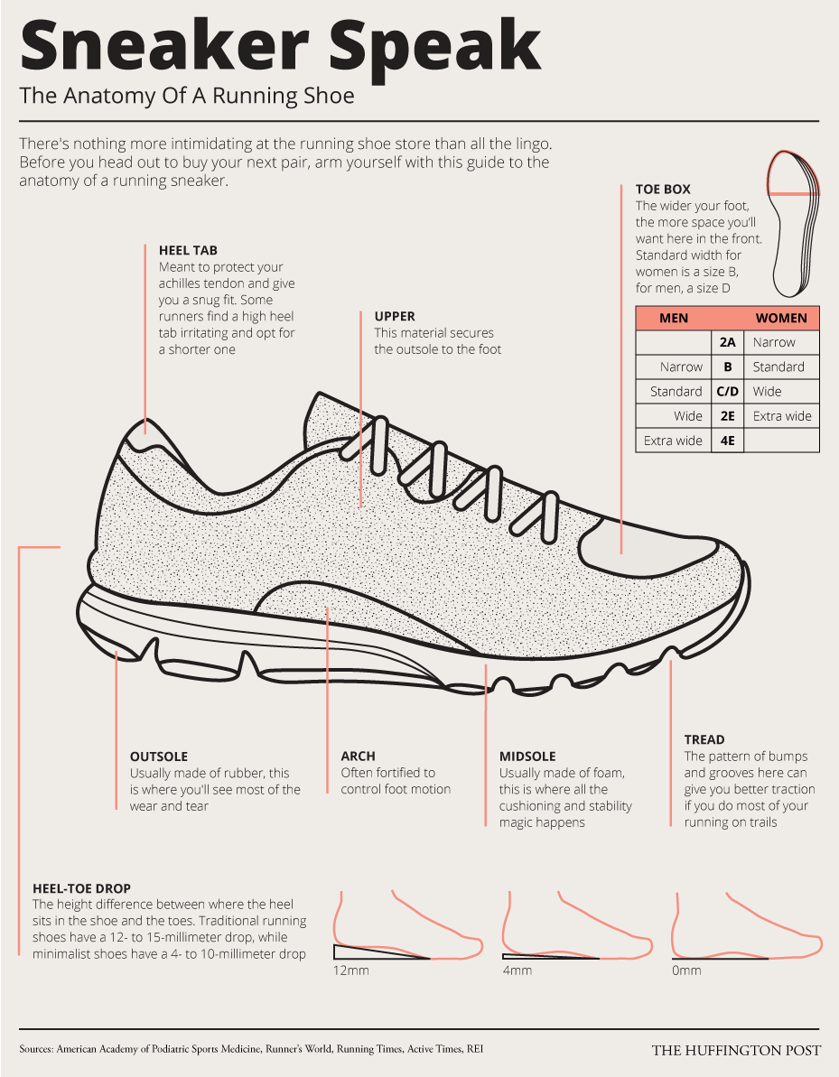 medium resolution of consider the graphic below your running sneaker dictionary happy running