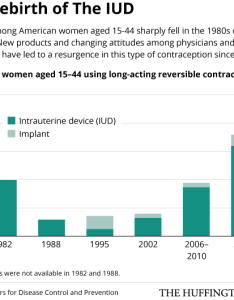 also the iud is getting more popular in america here   why huffpost rh huffingtonpost