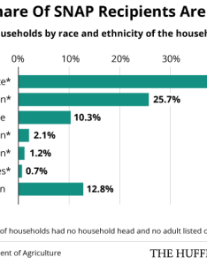percent of snap recipients are white black hispanic asian and native american also who gets food stamps people mostly huffpost rh huffingtonpost