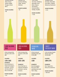 Graphic by wine folly also charts that  ll help you look like  bona fide expert rh huffpost