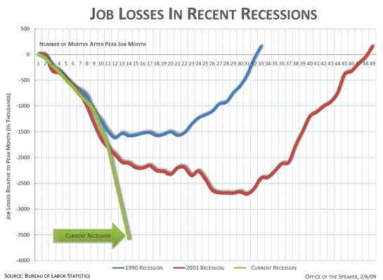 Job Losses in the US from last 13 months