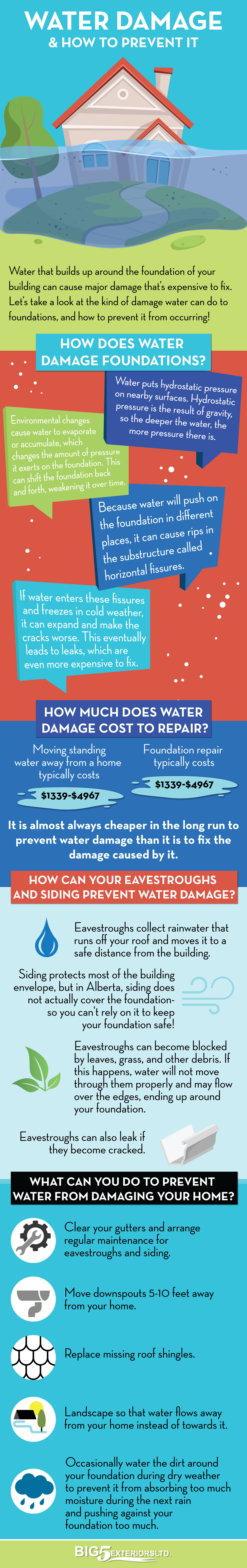 What Water Does When it Sits at the Base of Your ...